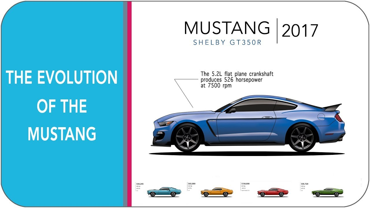 The Evolution Of Mustang In 5 Minutes From 1964 1 2 Gt 2018