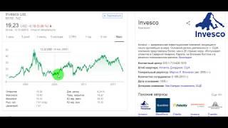 invesco (IVZ) - акции, прогнозы, анализ. Обзор сайтов для анализа акций. Тинькофф Инвестиции