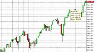 NASDAQ Index forecast for the week of March 2 2015, Technical Analysis