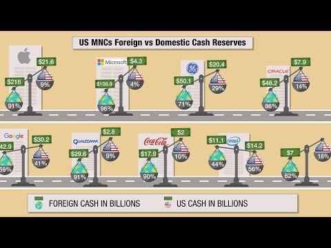Foreign Cash: a Taxing Problem