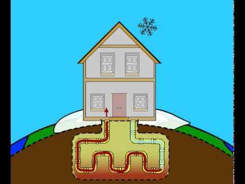 Residential Geothermal Heating . How it works?
