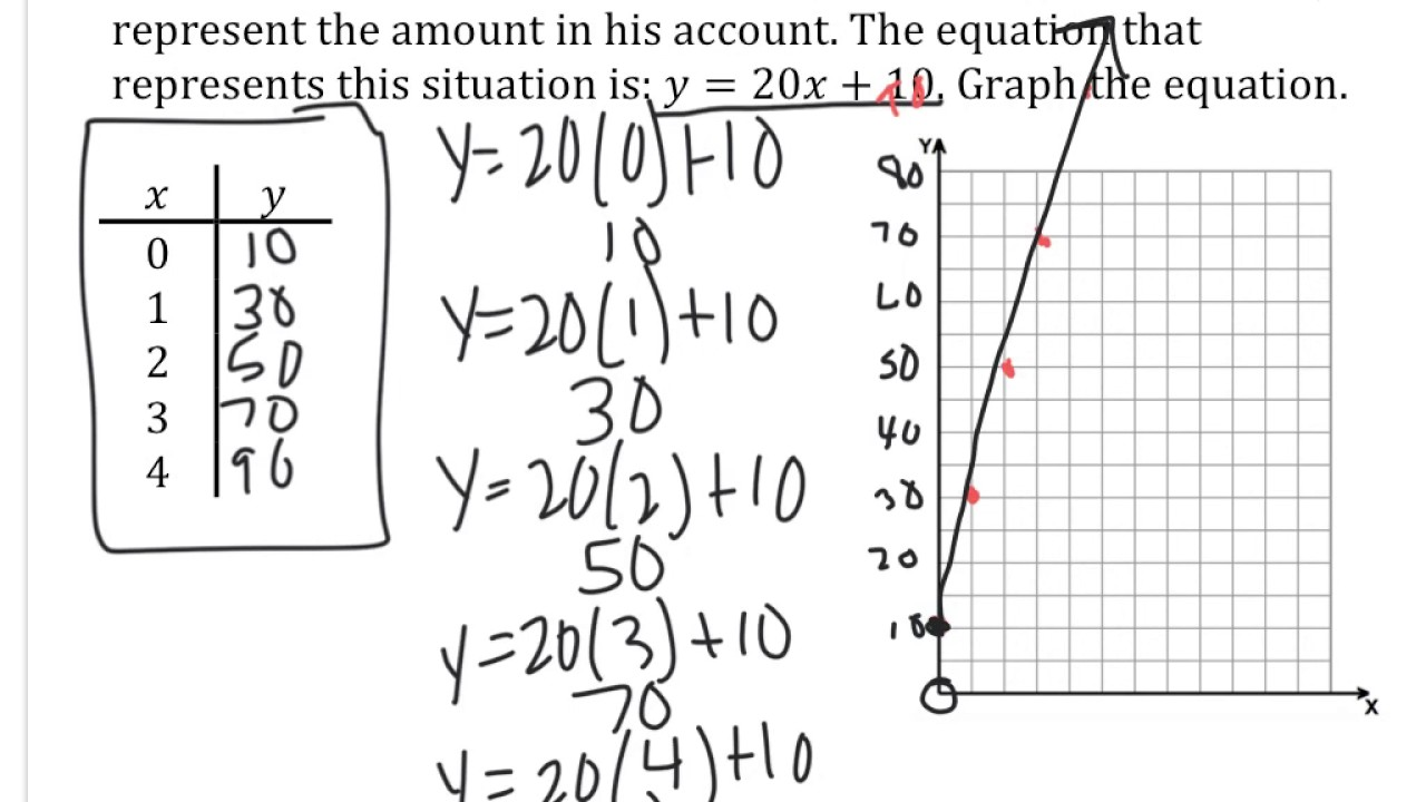 Graphing Linear Equations from Word Problems YouTube