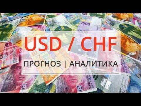 Форекс рекомендация по продаже валютной пары USDCHF Доллар Франк