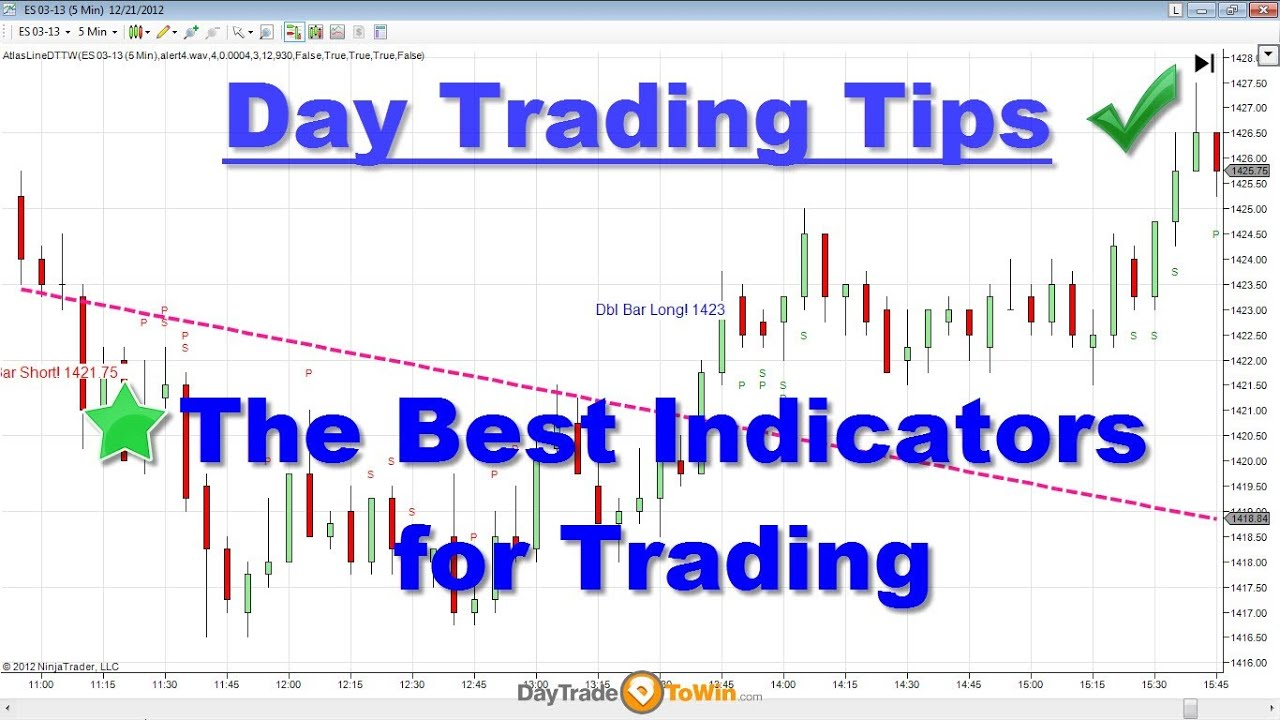 Trading indicators in r