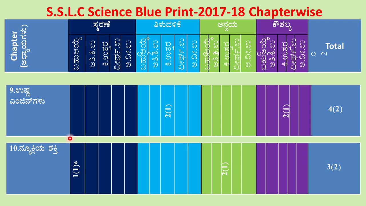 Sslc kannada medium science blue print 2018 youtube sslc kannada medium science blue print 2018 malvernweather Image collections