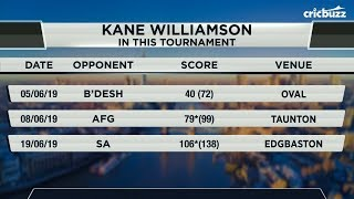 Kane Williamson's performances will shape up New Zealand's campaign - Zaheer Khan thumbnail