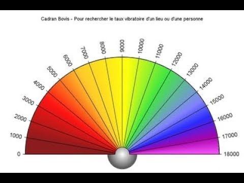 Learn to use a Pendulum ( Pro Pendulum Dowsing Tutorial for beginners)
