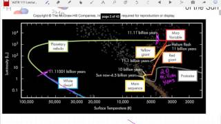 ASTR 111 Lecture 29: Death of Stars