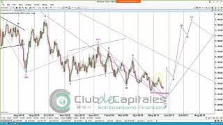 Ondas de Elliott análisis de mercados - Juan Alberto Maldonado