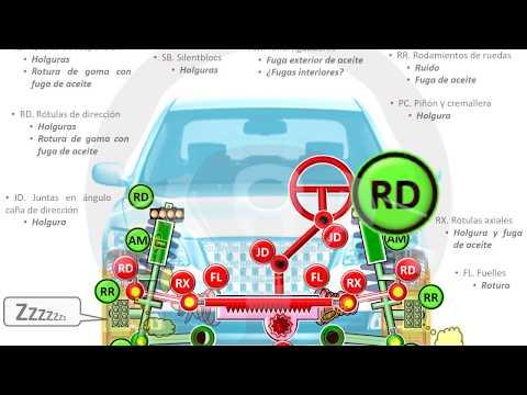 INTRODUCCIÓN A LA TECNOLOGÍA DEL AUTOMÓVIL - Módulo 15 (15/17)