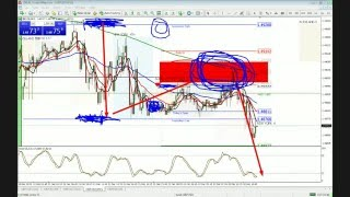 Forex Today Strategy Session: Live Stream