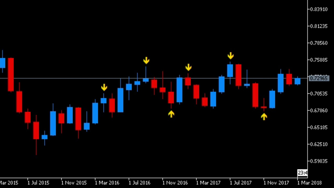 Forex Pivot Indicator Free Download