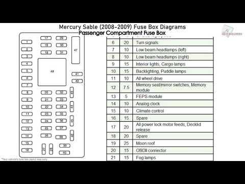 Mercury Sable (2008-2009) Fuse Box Diagrams - YouTubeYouTube