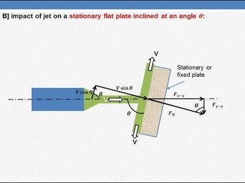 Impact of jet  on stationary  flat plate & inclined plate - Part 1
