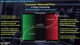 Live Market Timing and Trading with Sam Seiden - Free Access