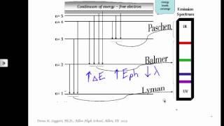 Leggett APIB Atomic Structure Emission Spectra 6