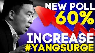 #YangSurge EXPLODES | Yang TAKES 4TH PLACE 60% INCREASE Polling 8%!