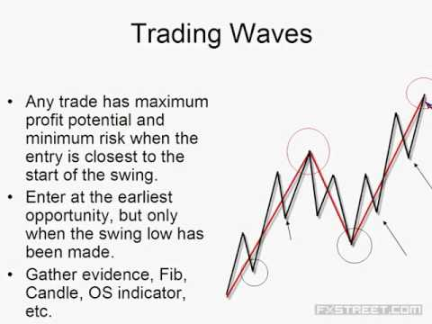 George Hallmey: Applying Elliott Wave with Fibonacci