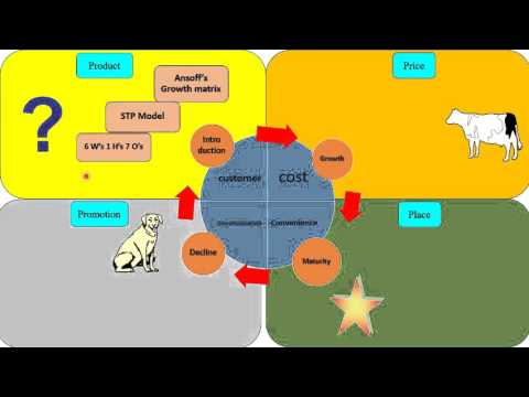 MBA การตลาด ความสัมพันธ์ของ  Mix market 4 P's + 4 C's + Product life Cycle
