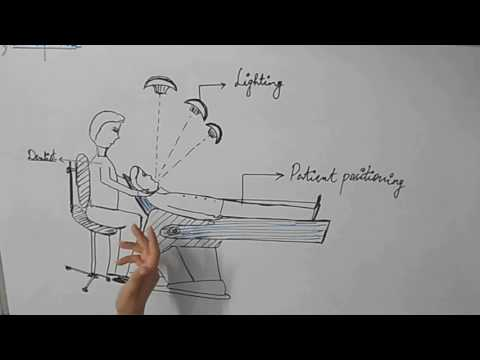 Ergonomics in Dentistry/ Dentist, Patient & Dental Chair Positioning
