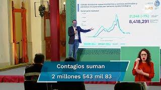 Al corte de este miércoles 5 de mayo, México acumuló 218 mil 7 muertes por Covid-19, esto es, 267 fallecimientos más que el día anterior, informaron autoridades sanitarias durante la conferencia vespertina sobre coronavirus en el país