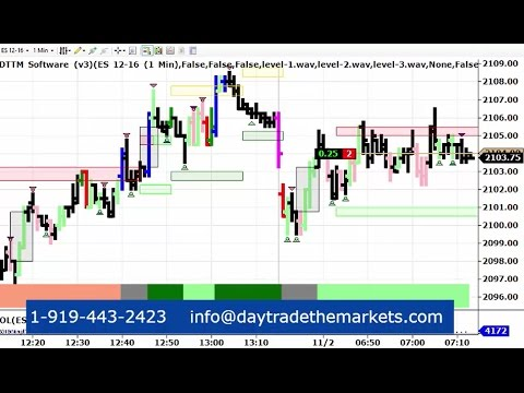 Live Day Trading Emini S&P 500 futures 11-2-2016