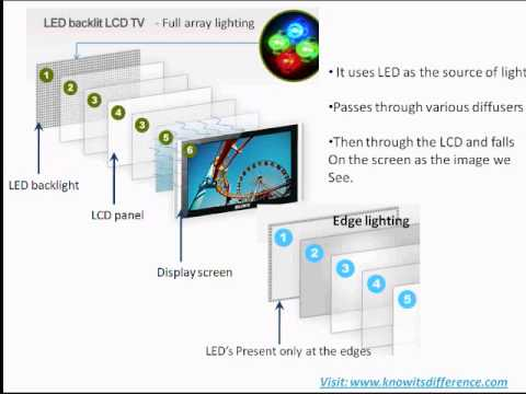 Difference between LCD and LED - YouTube