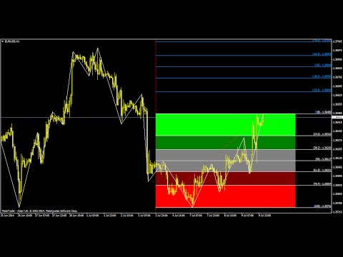 Forex fibonacci retracement strategy
