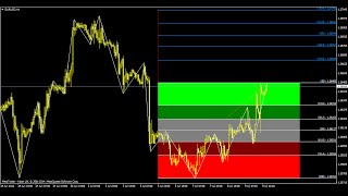 What is Fibonacci Indicator Forex Trading Strategy?