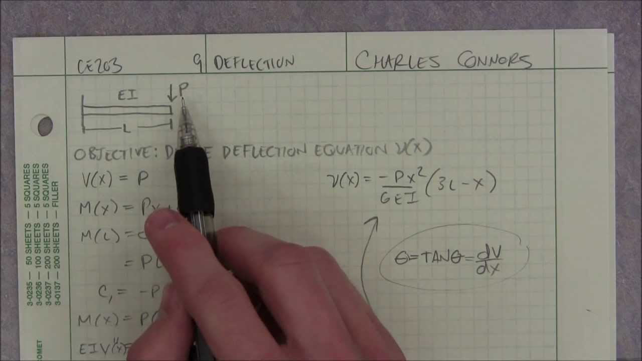 Derive Deflection Equation - My TA Lab