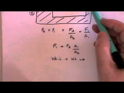 Fluid Dynamics 1 - Archimedes Principle - A Level Physics