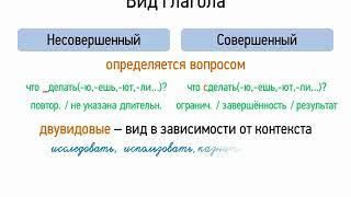 Вид глагола (7 класс, видеоурок-презентация)