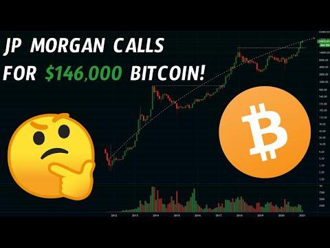 jp-morgan-calls-$146,000-price-target-for-bitcoin