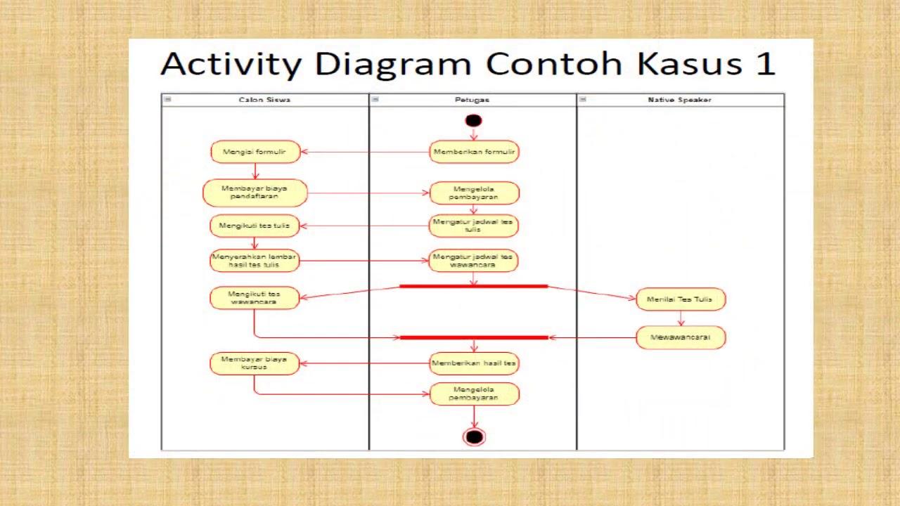 Activity Diagram Dan Simbol Simbol Activity Diagram Youtube