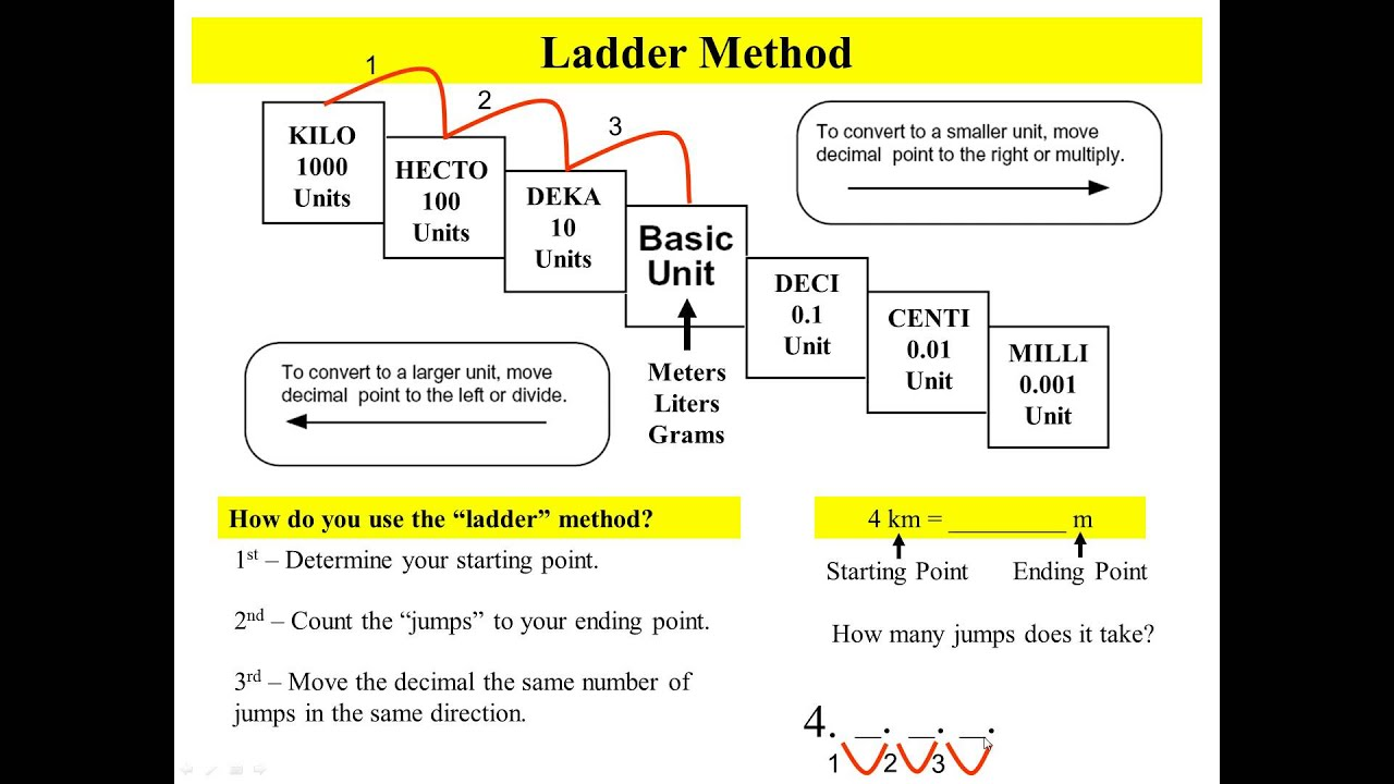 Converting Metrics with The Ladder Method - YouTube