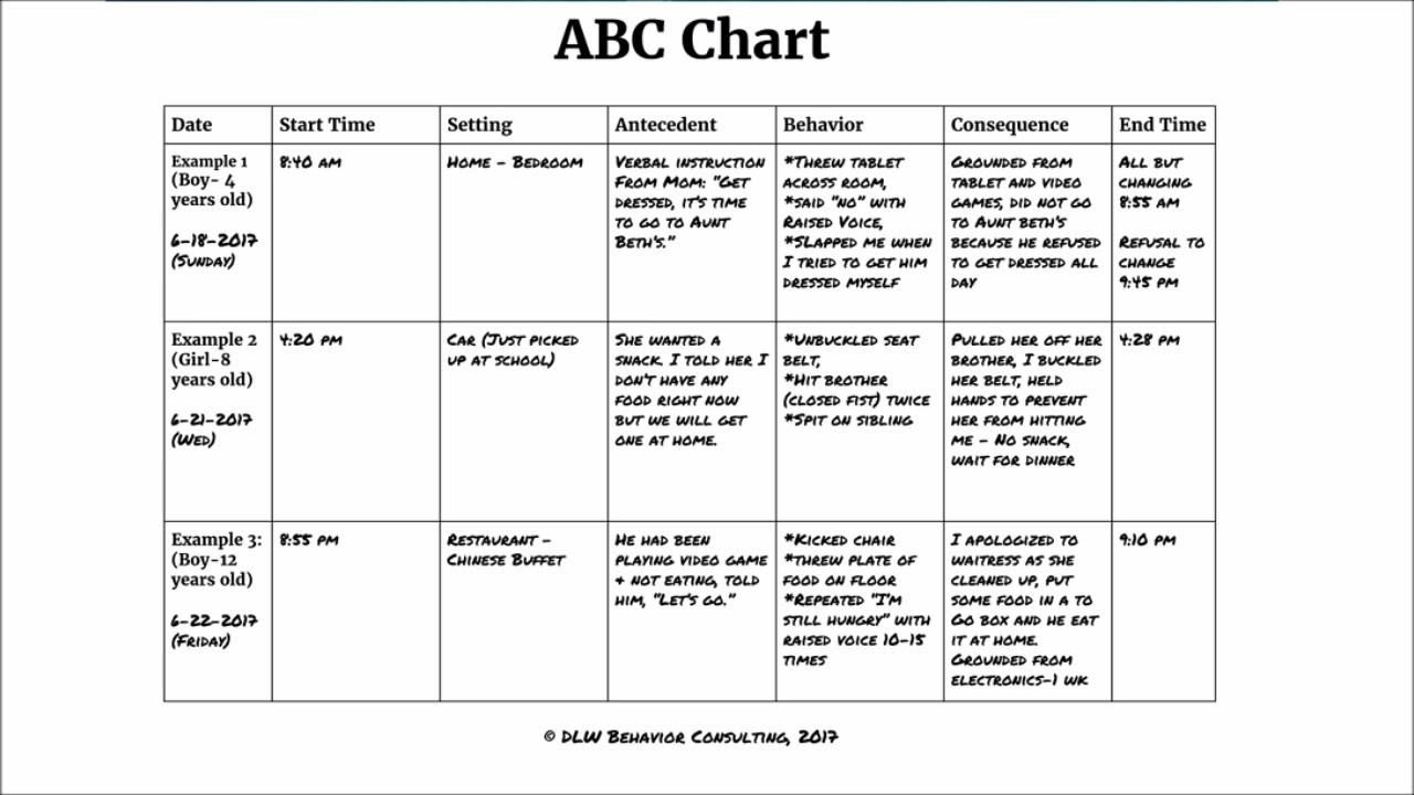 A/antecedent Behavior Consequence Chart | Template Printable