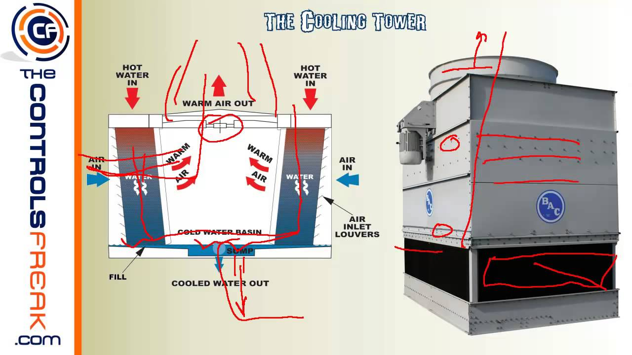 How A Chiller And Cooling Tower Work Together Youtube