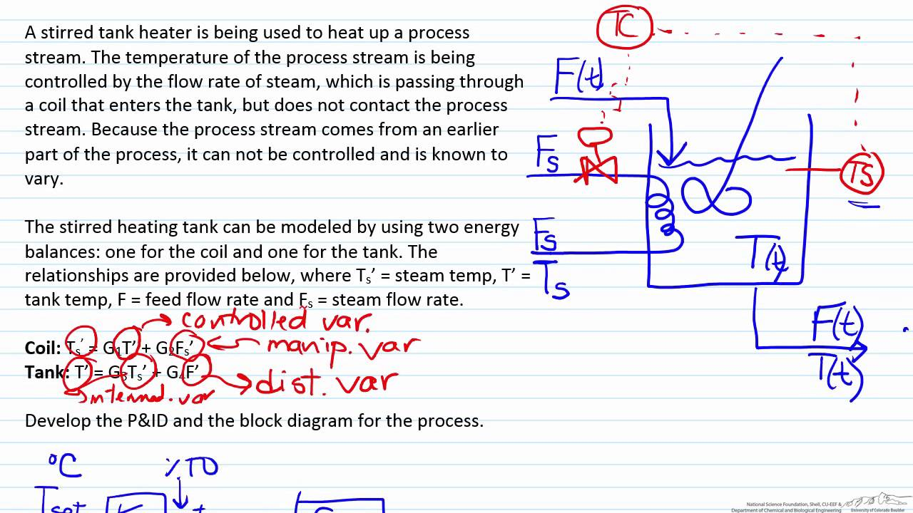 hight resolution of converting a problem statement to p id and a block diagram