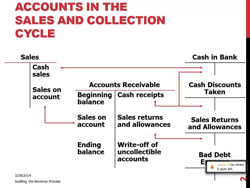 Sales And Collection Flowchart Homeschoolingforfree