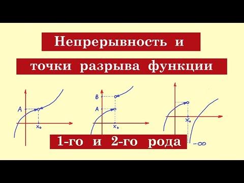 Как найти точки разрыва функции и определить их характер