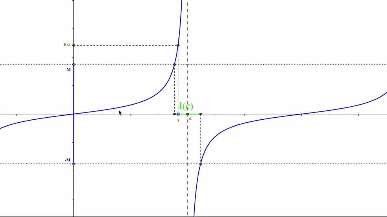 Limite Finito Per X Che Tende A Un Valore Finito.Definizione Di Limite Infinito Di Una Funzione Per X Che Tende Ad Un