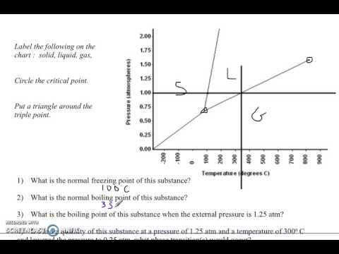 phase diagram practice problems explained - YouTube