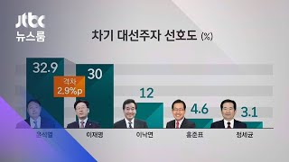 [JTBC 여론조사] 윤석열 '잠행', 따라잡는 이재명…오차범위 접전 / JTBC 뉴스룸