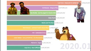 TOP 10 - Most Viewed Videos on YouTube 2006-2020