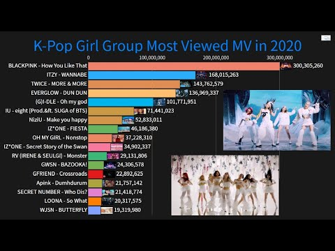 K Pop Girl Group Solo Female Artists Most Viewed Music Videos In 2020 So Far January July Youtube