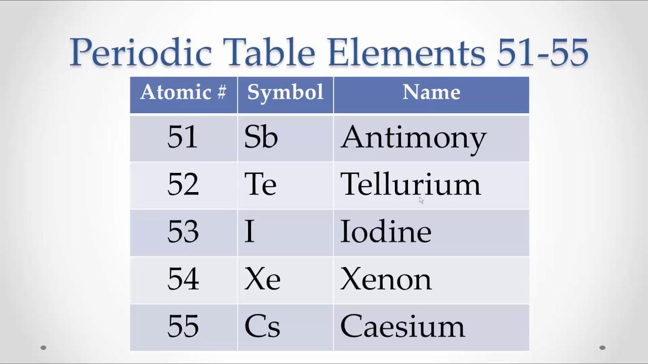 Pronunciation Periodic Table Elements 51 55 Memorize Repeat Youtube