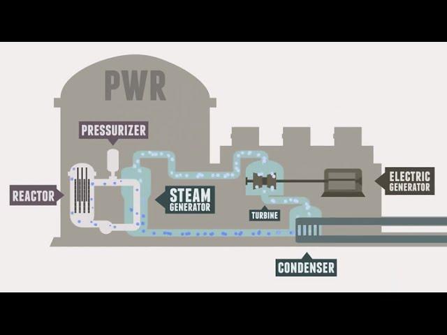 Nükleer Enerji Nedir?| Nükleer Enerji Tarihi | Nükleer Santraller Nasıl Çalışır?