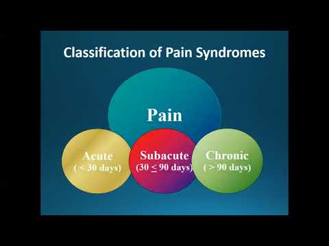 Clinical Management Of Pain Part
