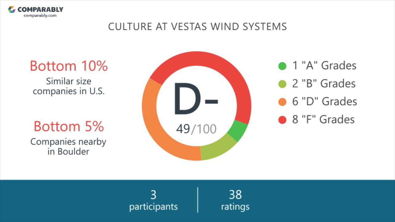 Vestas Wind Systems Company Culture   Comparably