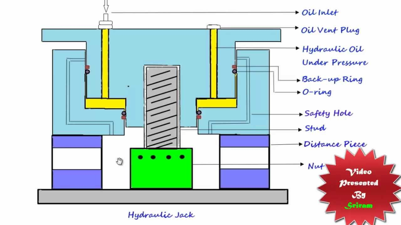 hydraulic jack working safety youtube rh youtube com hydraulic car jack diagram hydraulic jack diagram pdf